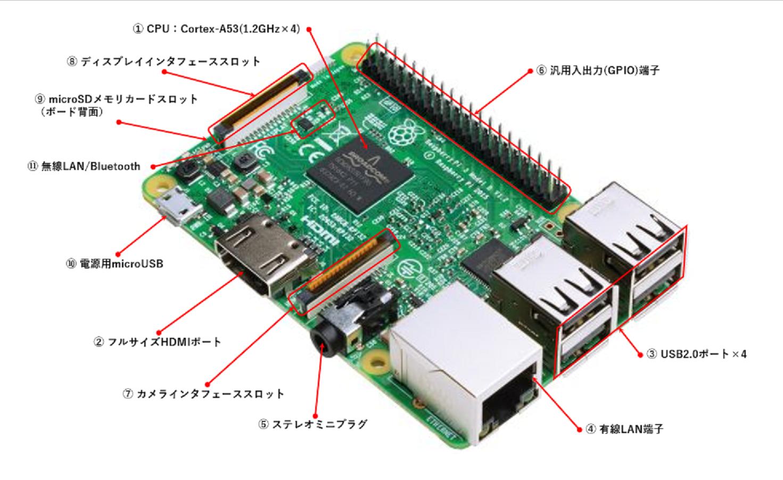 Raspberry Pi 3 Model B ボード構成の図