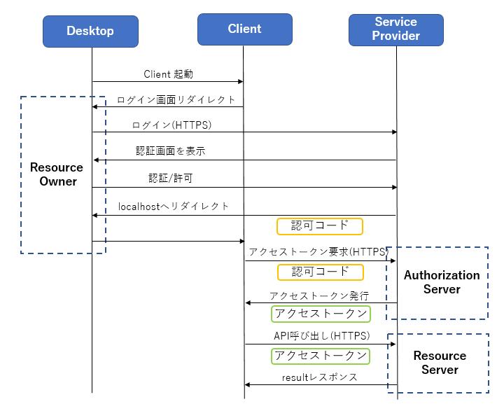 OAuth 2.0 の仕組み